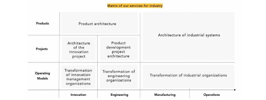 matrix-of-our-services-for-industry