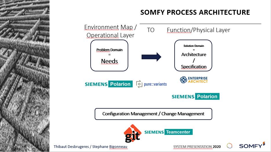 somfy process architecture slide 2